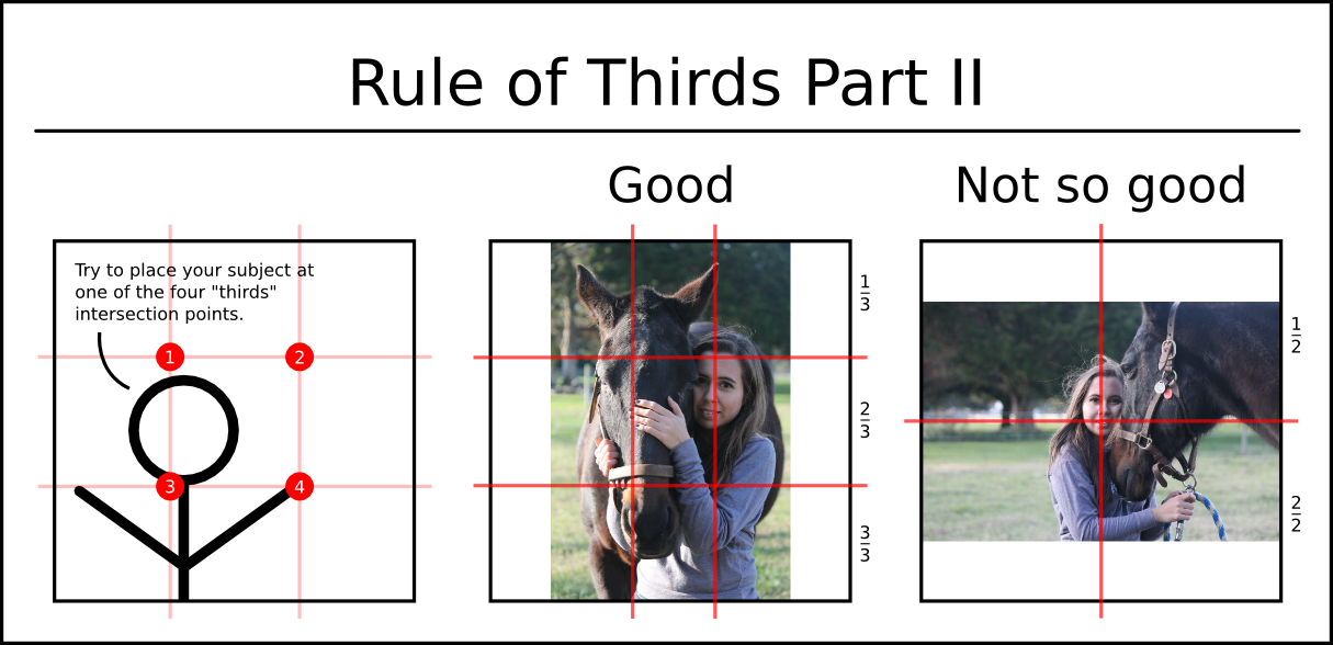 Rule of Thirds Part II